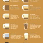 Τι λέει ο καφές του προϊστάμενου για την προσωπικότητά του