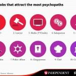 Ποιά επαγγέλματα προσελκύουν περισσότερο τους ψυχικά πάσχοντες