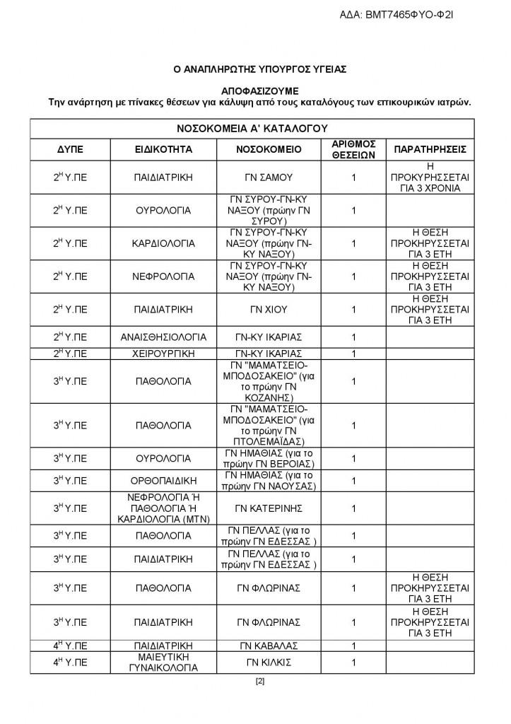 Θέσεις επικουρικών ιατρών μέχρι 20 μαρτίου.  Ειδικευόμενοι αγροτικοί εξειδικευόμενοι. Eidikeuomenoi eidikeyomenoi