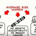 Οι τελευταίες οδηγίες πρόληψης του καρκίνου του μαστού [βίντεο]