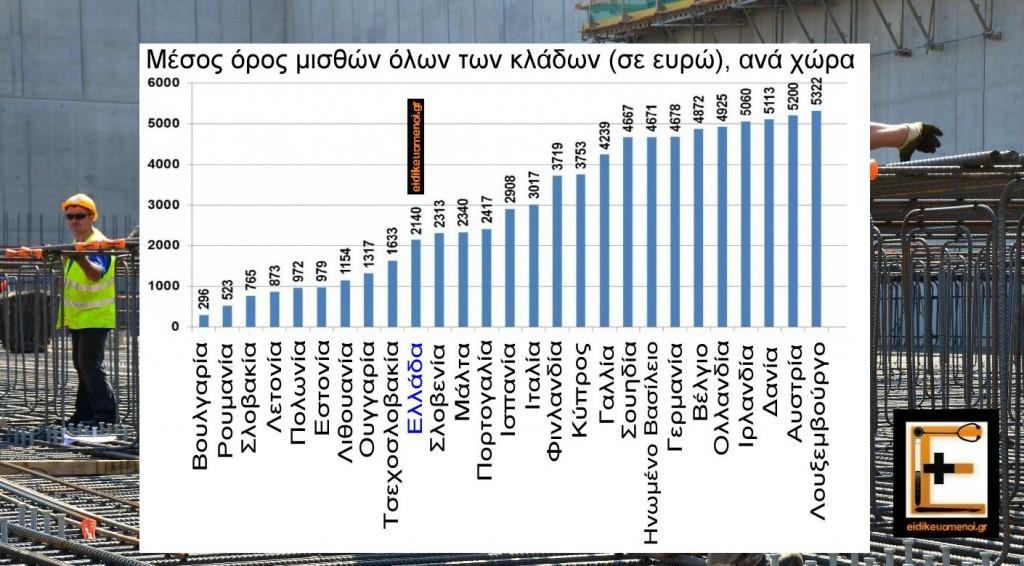 Μέσος όρος μισθού εργαζομένων στην Ευρωπαϊκή Ένωση. Ευρώπη. Ειδικευόμενοι