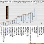 Σύγκριση μισθών Ιατρών και άλλων επαγγελματιών ανά Ευρωπαϊκή χώρα