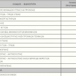 Ανάλυση των αιτήσεων για την προκήρυξη 5K/2015