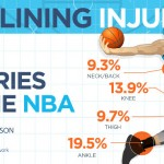 """Το NBA """"σκοράρει"""" στην Αθλητιατρική έρευνα"""