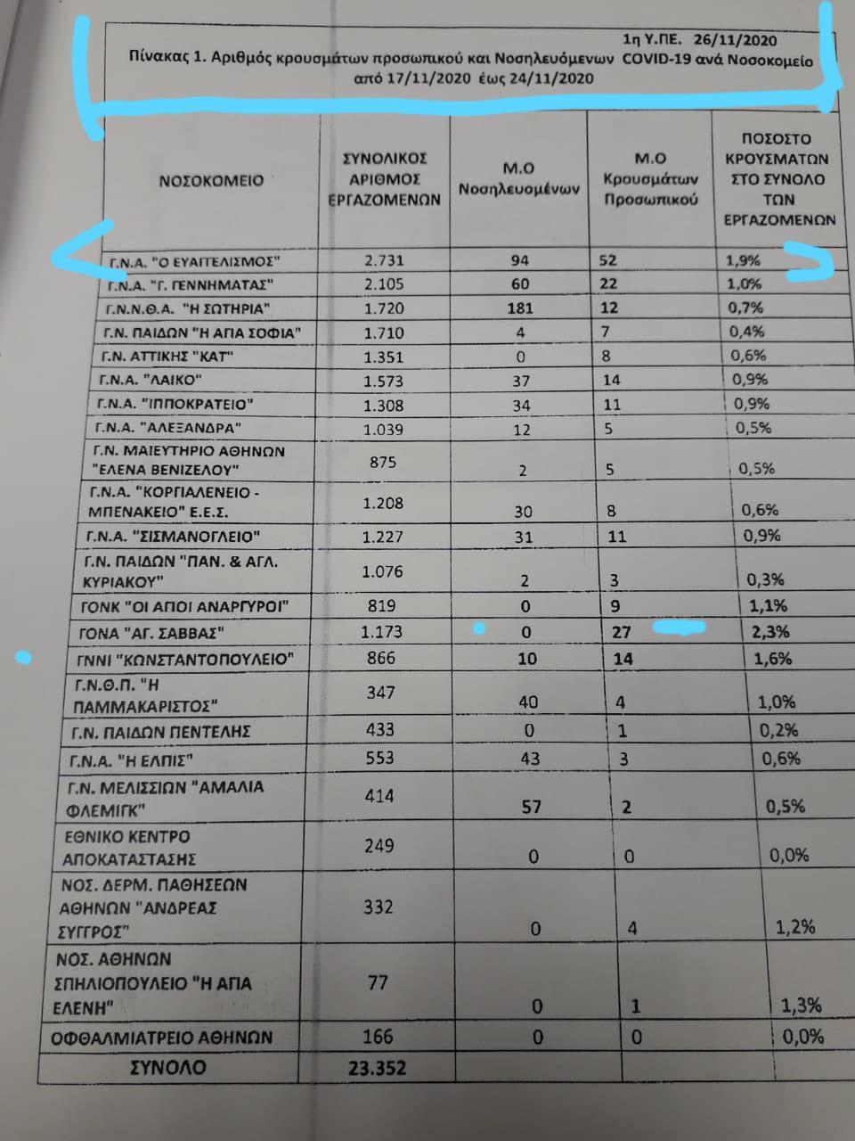 Αριθμός κρουσμάτων στους εργαζόμενους ανά νοσοκομείο